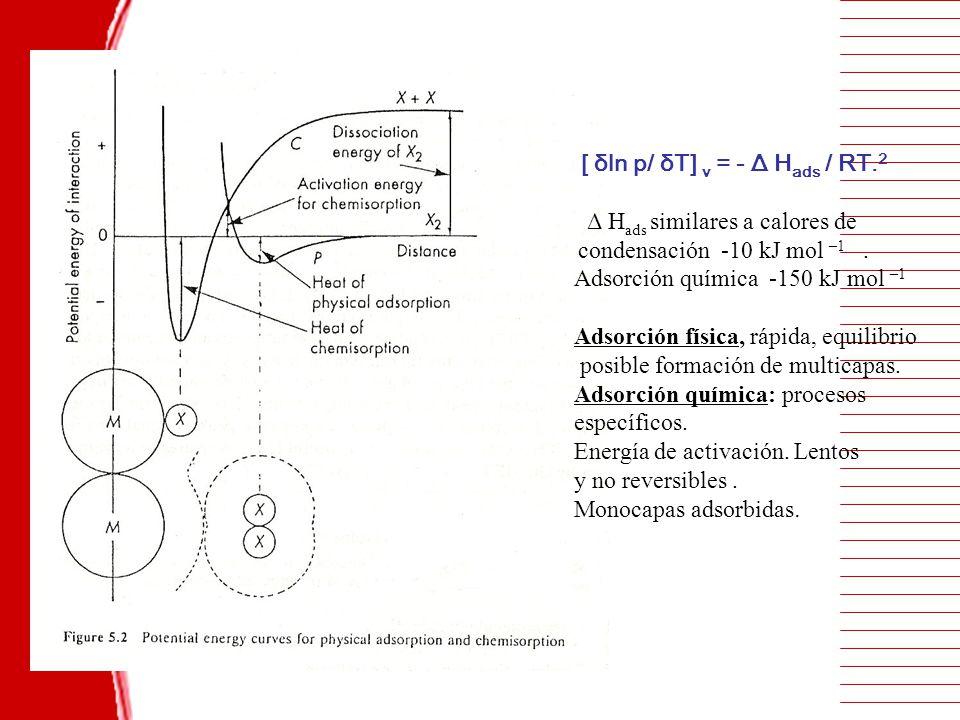 [ δln p/ δT] v = - Δ Hads / RT.2 Δ Hads similares a calores de